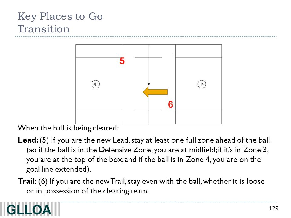 129 Key Places to Go Transition 5 6 When the ball is being cleared: Lead: (5) If you are the new Lead, stay at least one full zone ahead of the ball (
