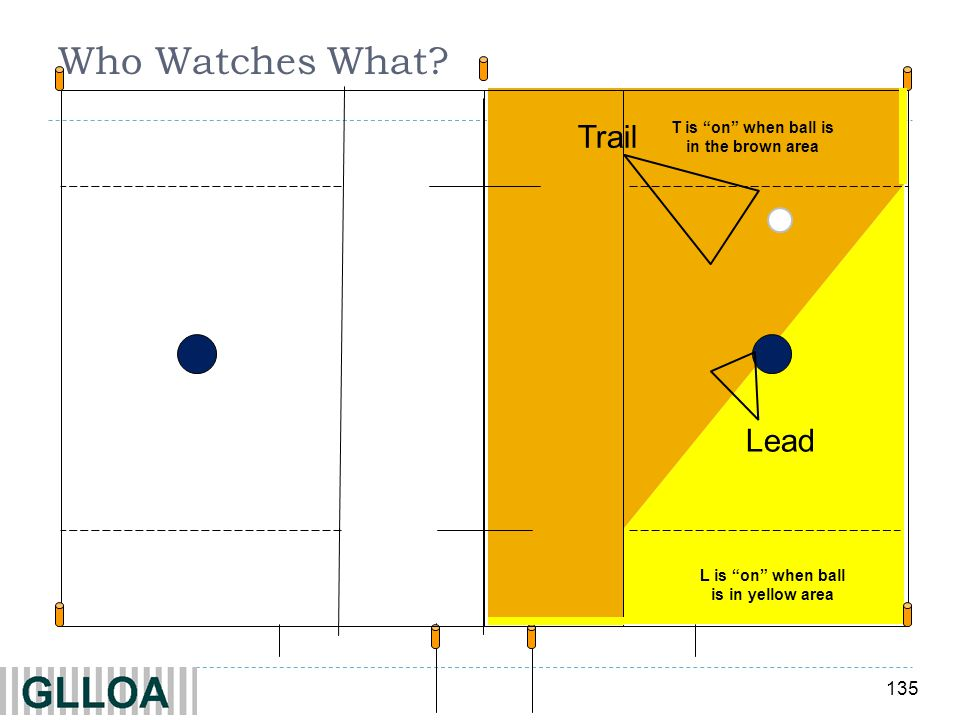 135 Who Watches What? Trail T is on when ball is in the brown area Lead L is on when ball is in yellow area