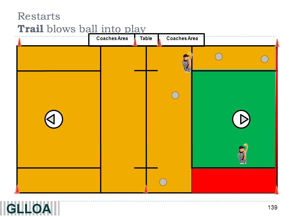 139 Coaches Area Table Restarts Trail blows ball into play