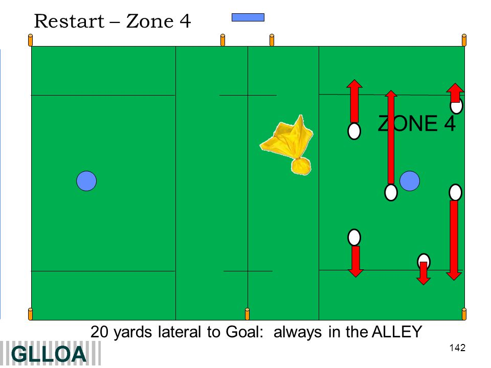 142 ZONE 4 20 yards lateral to Goal: always in the ALLEY Restart – Zone 4