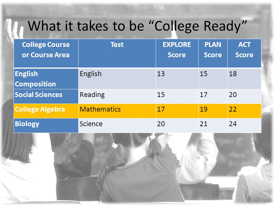 What it takes to be College Ready College Course or Course Area Test EXPLORE Score PLAN Score ACT Score English Composition English131518 Social SciencesReading151720 College AlgebraMathematics171922 BiologyScience202124