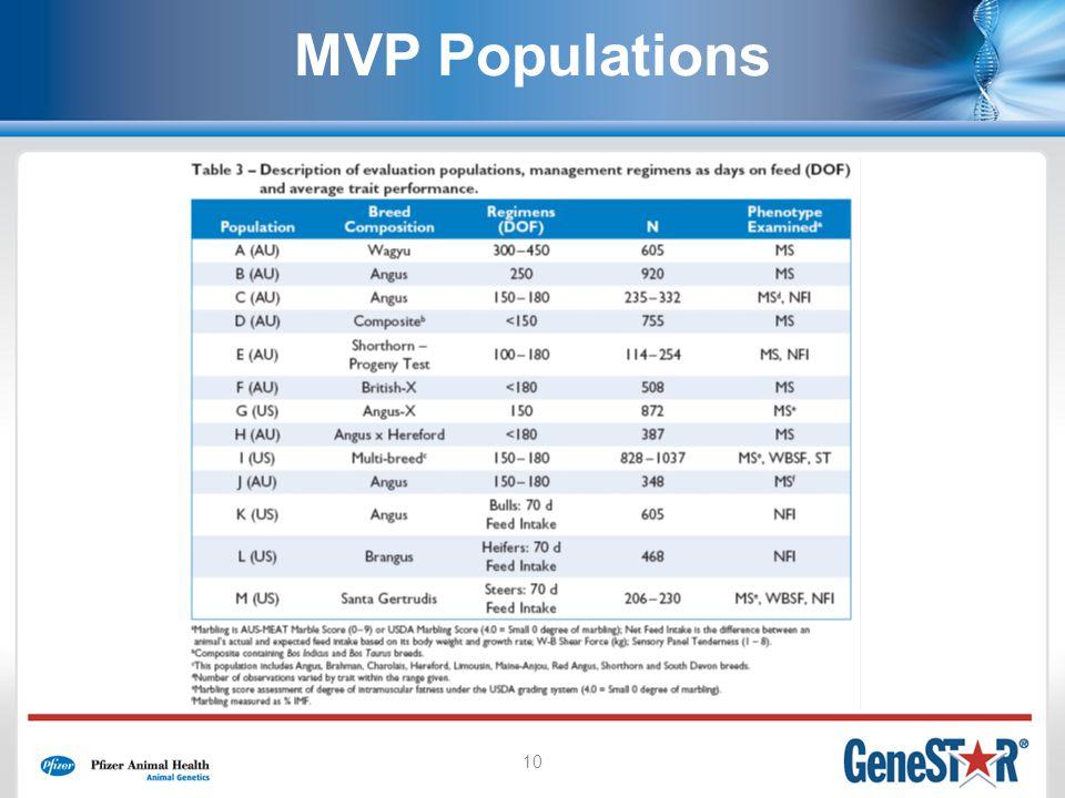 10 MVP Populations