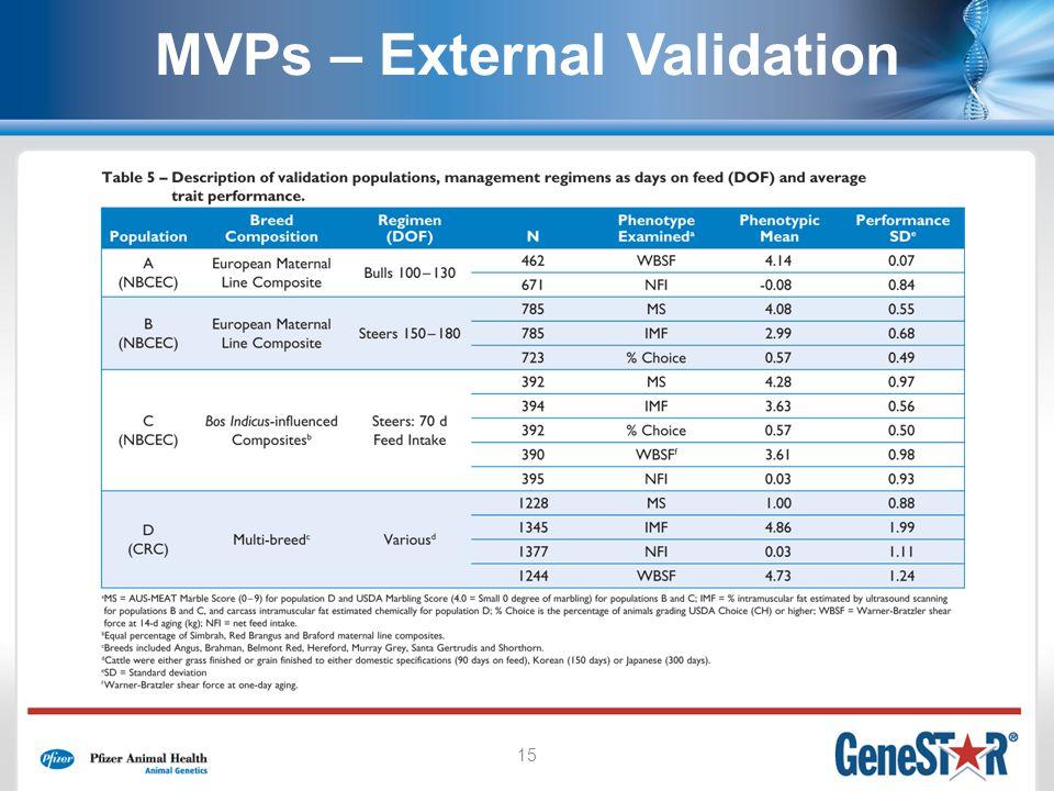 15 MVPs – External Validation