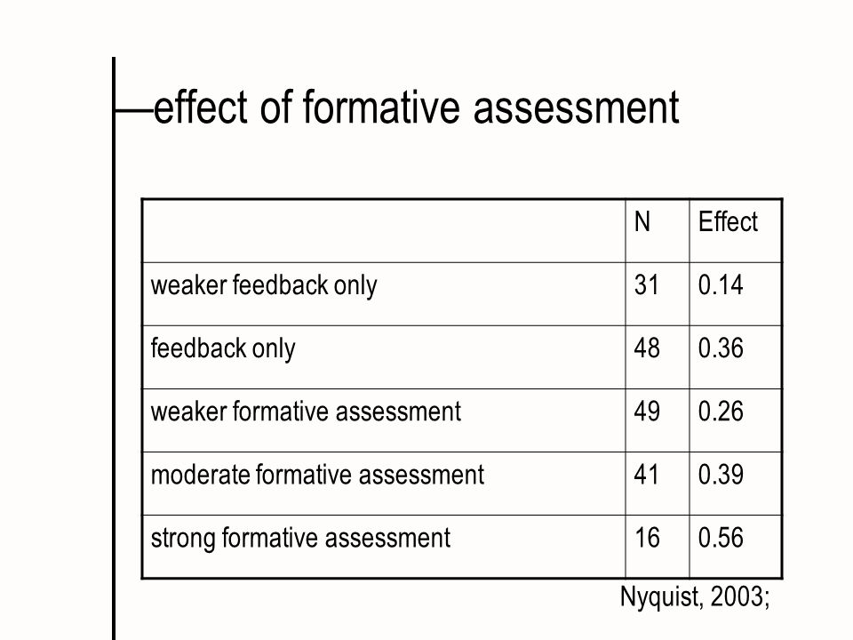 effect of formative assessment NEffect weaker feedback only310.14 feedback only480.36 weaker formative assessment490.26 moderate formative assessment4