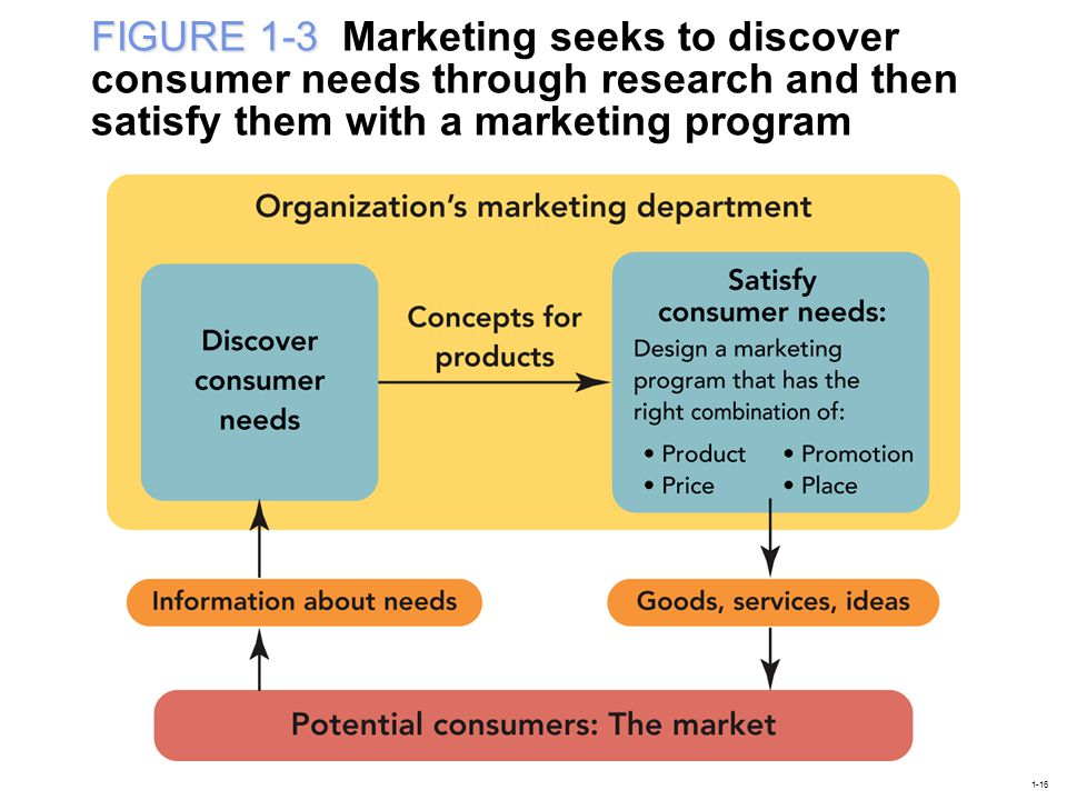 FIGURE 1-3 FIGURE 1-3 Marketing seeks to discover consumer needs through research and then satisfy them with a marketing program 1-16
