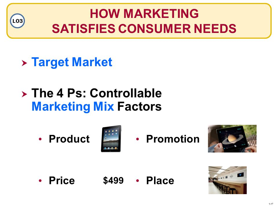 HOW MARKETING SATISFIES CONSUMER NEEDS LO3 Promotion Place Target Market The 4 Ps: Controllable Marketing Mix Factors The 4 Ps: Controllable Marketing