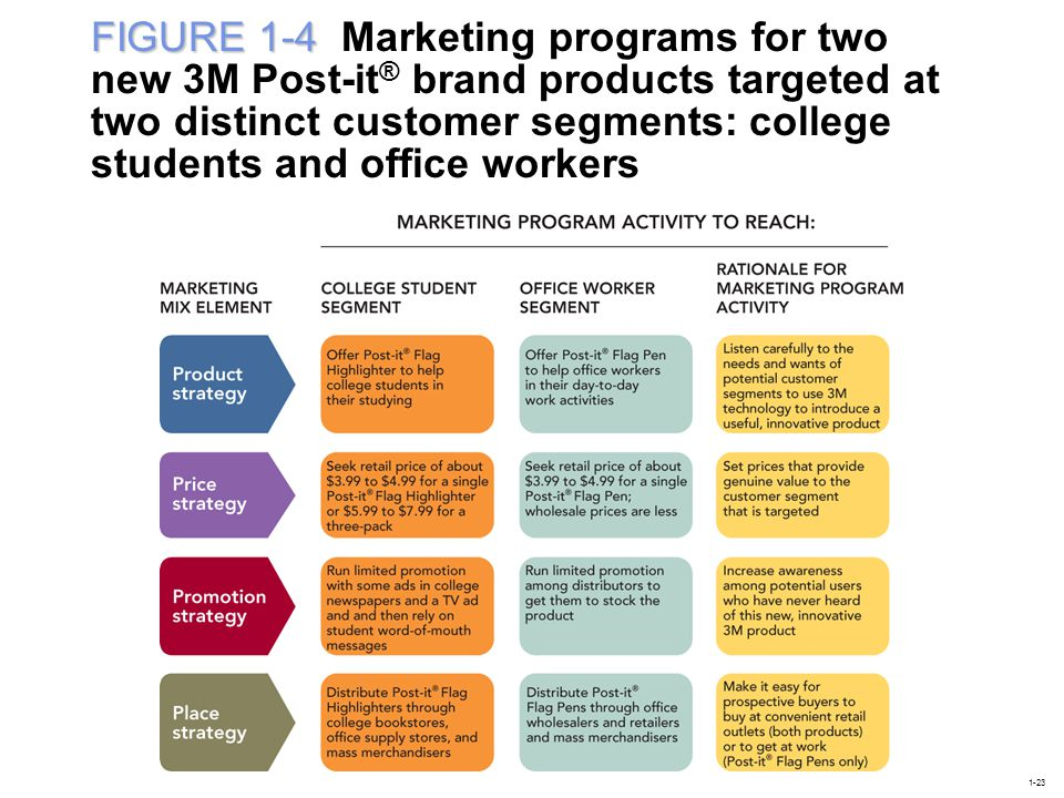 FIGURE 1-4 FIGURE 1-4 Marketing programs for two new 3M Post-it ® brand products targeted at two distinct customer segments: college students and offi