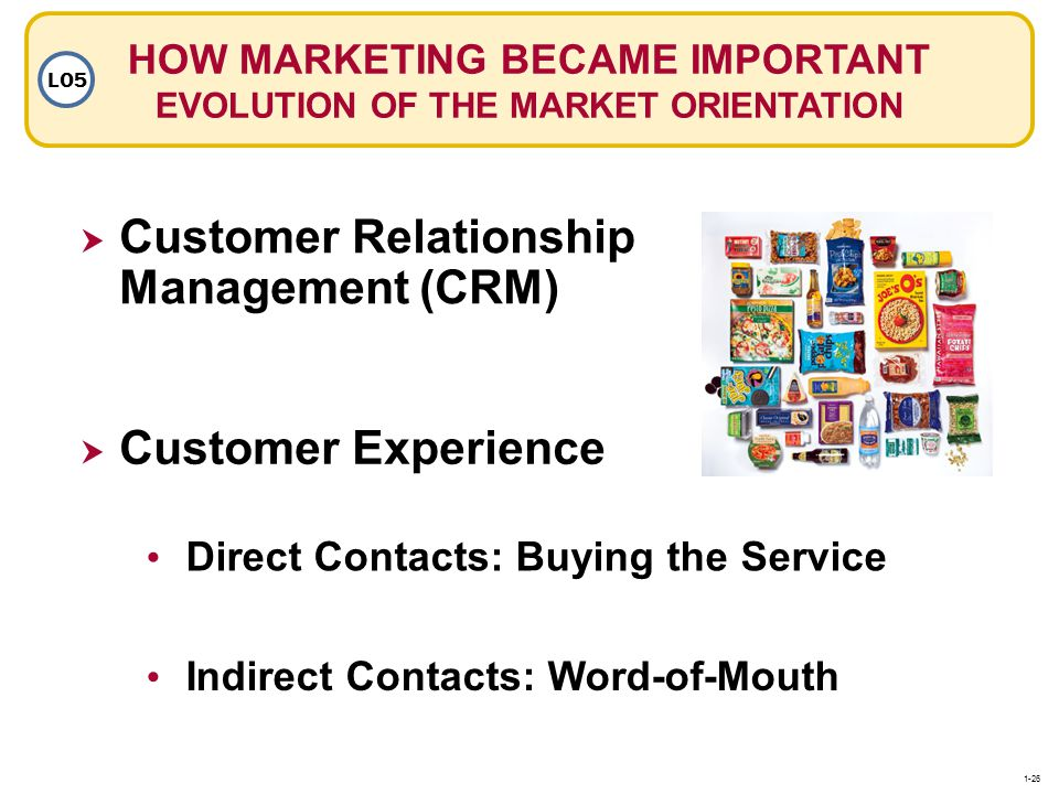 HOW MARKETING BECAME IMPORTANT EVOLUTION OF THE MARKET ORIENTATION LO5 Customer Relationship Management (CRM) Customer Experience Direct Contacts: Buy
