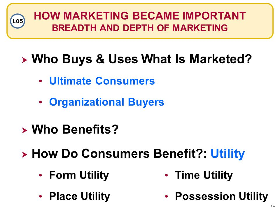 HOW MARKETING BECAME IMPORTANT BREADTH AND DEPTH OF MARKETING LO5 Who Benefits? Who Buys & Uses What Is Marketed? Ultimate Consumers Organizational Bu