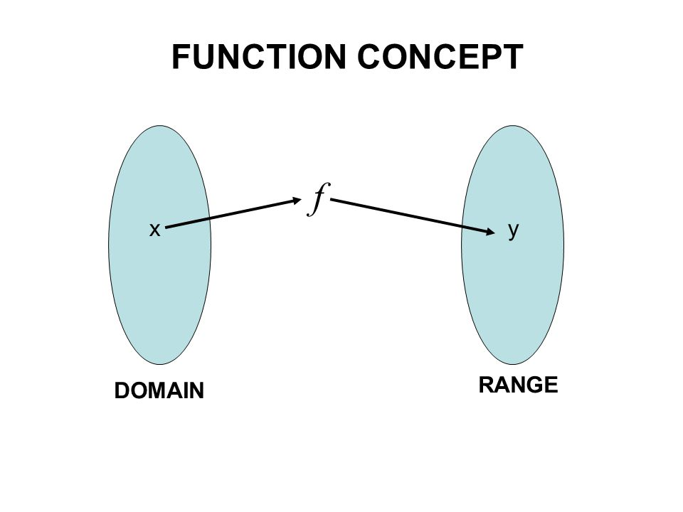 Definition of a Function If we think of the domain as the set of all gas pumps and the range the set of cars, then a function is a monogamous relationship from the domain to the range.