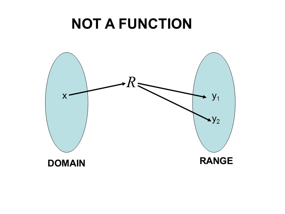 x DOMAIN y RANGE f FUNCTION CONCEPT