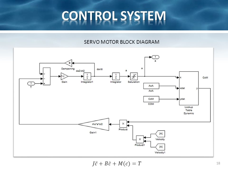 18 SERVO MOTOR BLOCK DIAGRAM