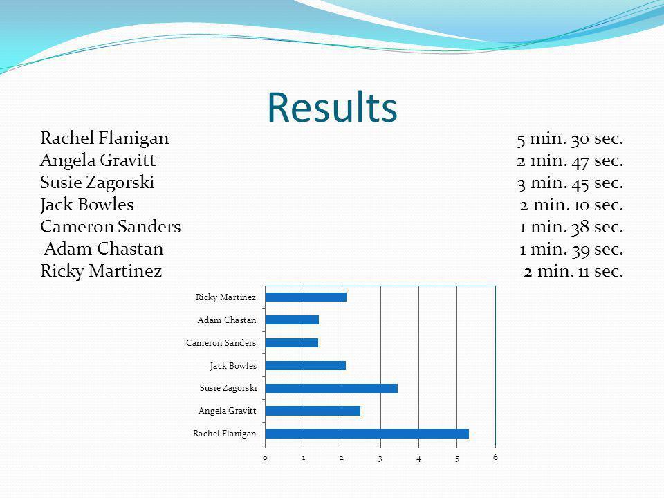 Results Rachel Flanigan Angela Gravitt Susie Zagorski Jack Bowles Cameron Sanders Adam Chastan Ricky Martinez 5 min.