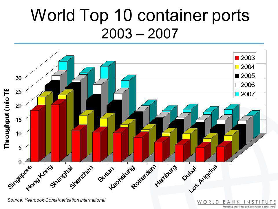 World Top 10 container ports 2003 – 2007 Source: Yearbook Containerisation International
