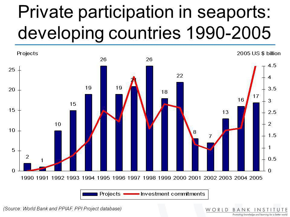 Private participation in seaports: developing countries 1990-2005 (Source: World Bank and PPIAF, PPI Project database)