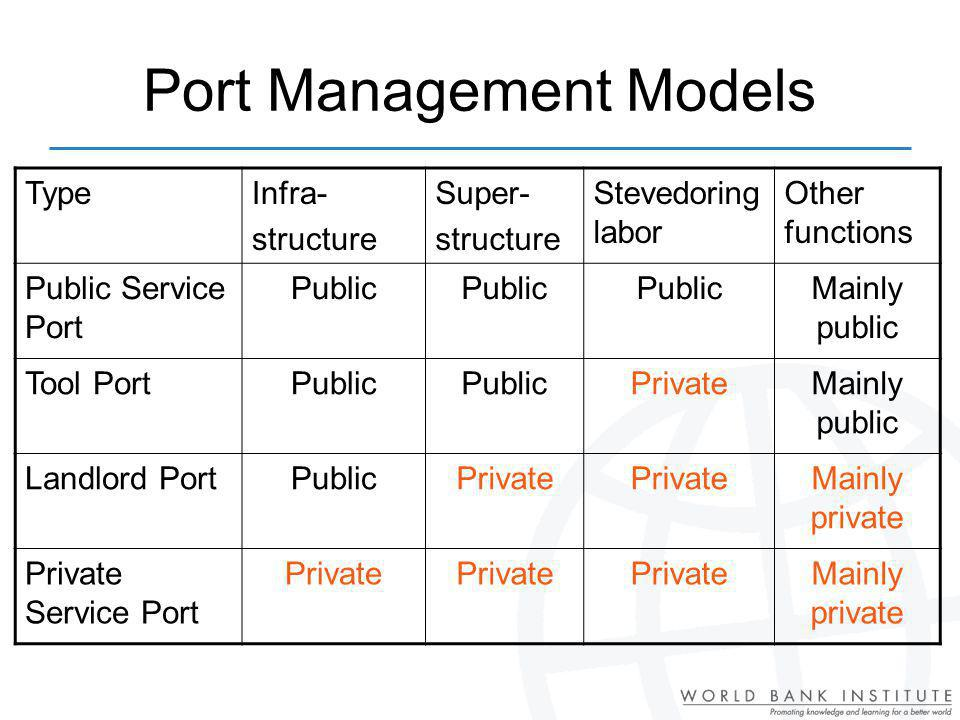 Port Management Models TypeInfra- structure Super- structure Stevedoring labor Other functions Public Service Port Public Mainly public Tool PortPublic PrivateMainly public Landlord PortPublicPrivate Mainly private Private Service Port Private Mainly private