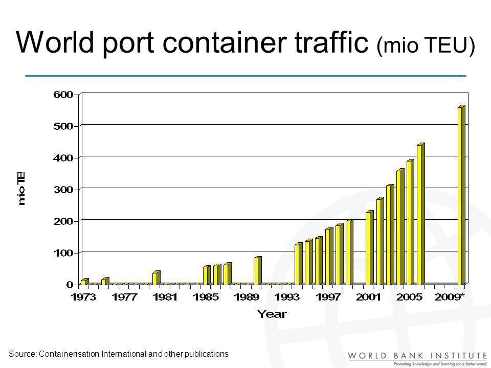 World port container traffic (mio TEU) Source: Containerisation International and other publications