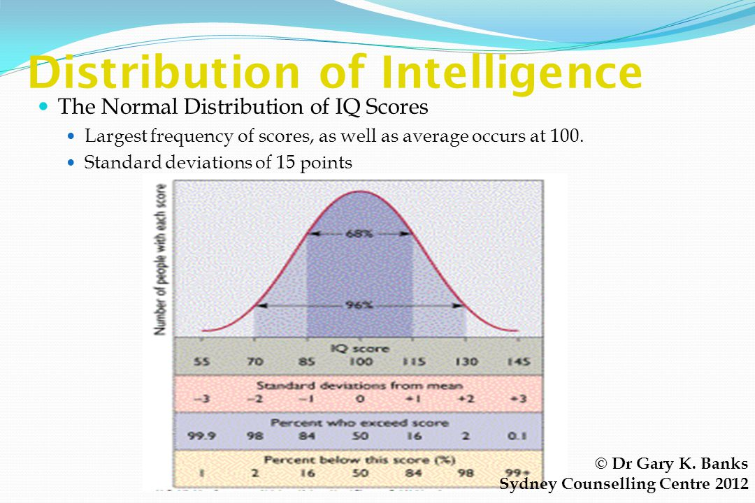 A Short History of IQ tests (3) Wechsler 1939 Added performance items Picture arrangement Picture completion Block design Object assembly IQ score bas