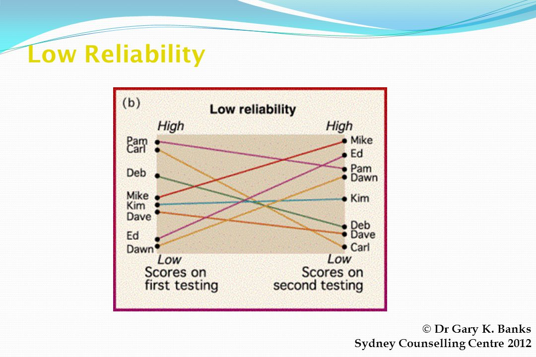 High Reliability © Dr Gary K. Banks Sydney Counselling Centre 2012