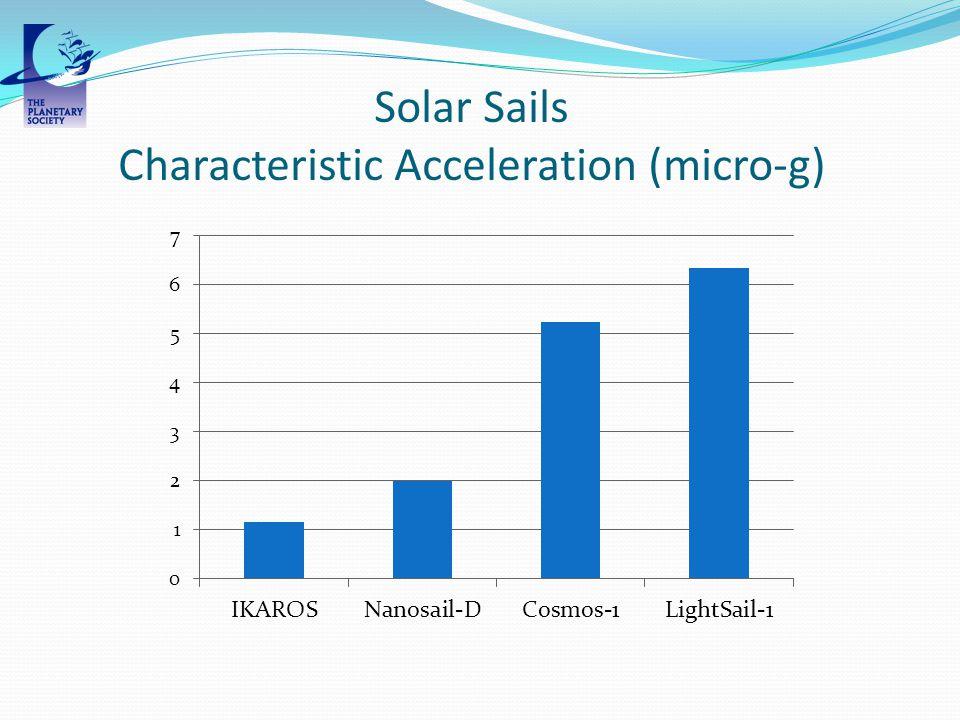 Solar Sails Characteristic Acceleration (micro-g)