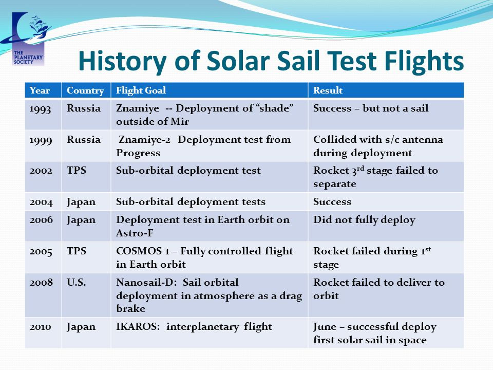 History of Solar Sail Test Flights YearCountryFlight GoalResult 1993RussiaZnamiye -- Deployment of shade outside of Mir Success – but not a sail 1999R