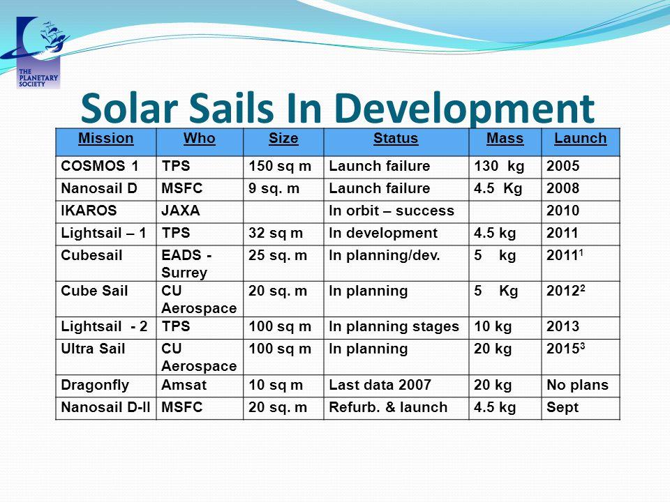 Solar Sails In Development MissionWhoSizeStatusMassLaunch COSMOS 1TPS150 sq mLaunch failure130 kg2005 Nanosail DMSFC9 sq.