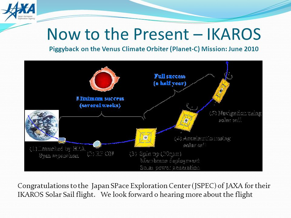Now to the Present – IKAROS Piggyback on the Venus Climate Orbiter (Planet-C) Mission: June 2010 Congratulations to the Japan SPace Exploration Center (JSPEC) of JAXA for their IKAROS Solar Sail flight.