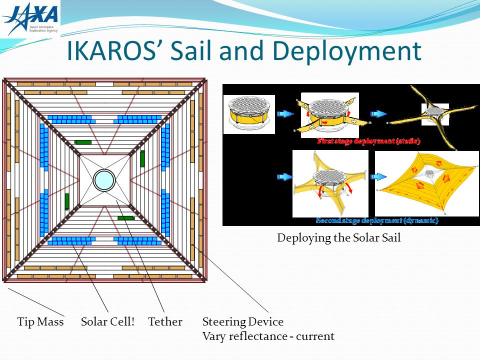 IKAROS Sail and Deployment Deploying the Solar Sail Tip Mass Solar Cell! Tether Steering Device Vary reflectance - current