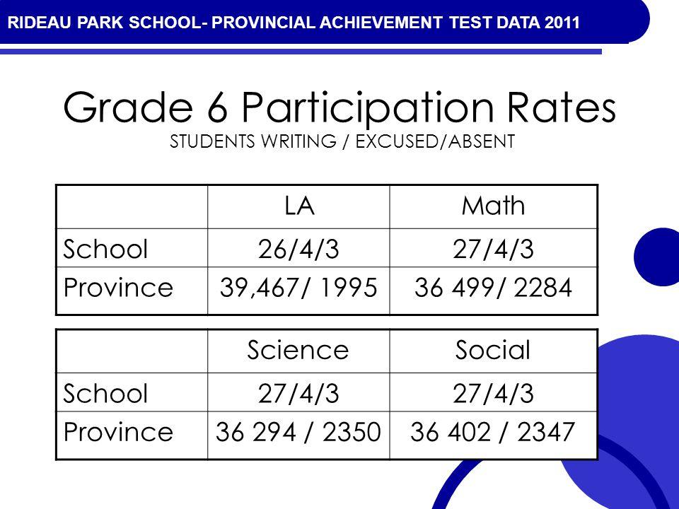 RIDEAU PARK SCHOOL- PROVINCIAL ACHIEVEMENT TEST DATA 2010 Grade 6 Participation Rates LAMath School26/4/327/4/3 Province39,467/ 199536 499/ 2284 STUDENTS WRITING / EXCUSED/ABSENT ScienceSocial School27/4/3 Province36 294 / 235036 402 / 2347 RIDEAU PARK SCHOOL- PROVINCIAL ACHIEVEMENT TEST DATA 2011