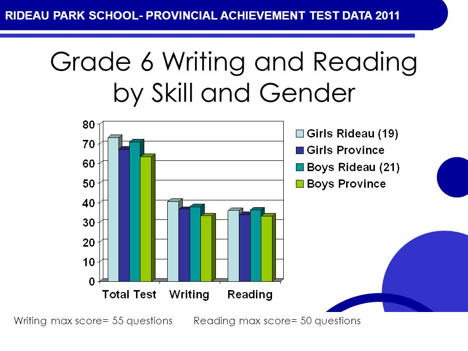 RIDEAU PARK SCHOOL- PROVINCIAL ACHIEVEMENT TEST DATA 2010 Grade 6 Writing and Reading by Skill and Gender Writing max score= 55 questions Reading max