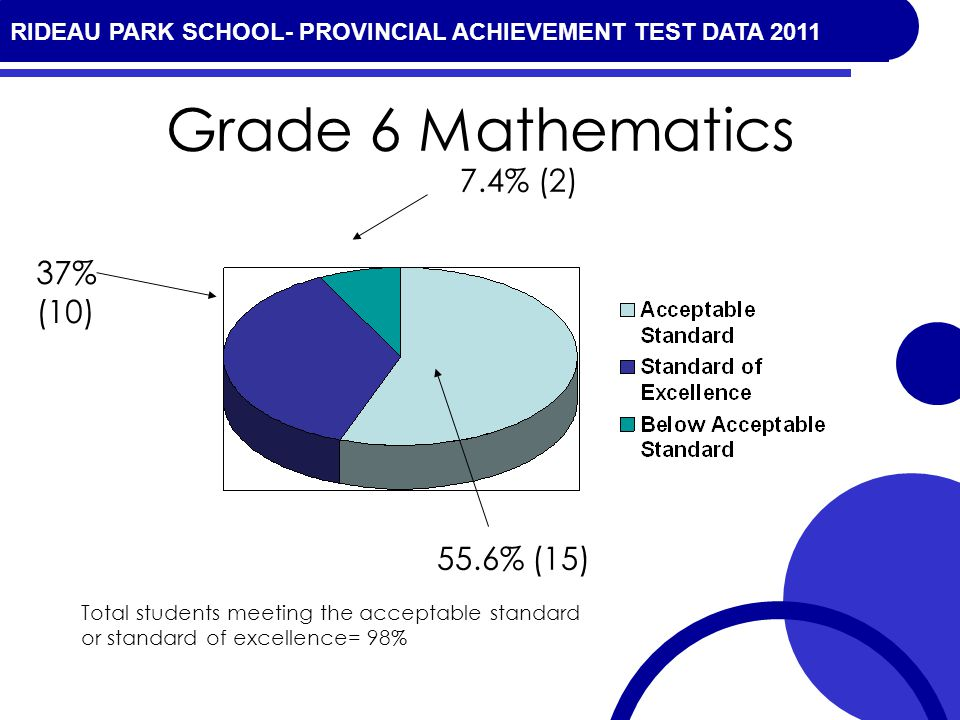 RIDEAU PARK SCHOOL- PROVINCIAL ACHIEVEMENT TEST DATA 2010 Grade 6 Mathematics 55.6% (15) 37% (10) 7.4% (2) Total students meeting the acceptable stand