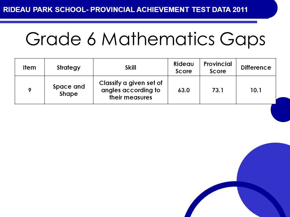 RIDEAU PARK SCHOOL- PROVINCIAL ACHIEVEMENT TEST DATA 2010 Grade 6 Mathematics Gaps ItemStrategySkill Rideau Score Provincial Score Difference 9 Space and Shape Classify a given set of angles according to their measures 63.073.110.1 RIDEAU PARK SCHOOL- PROVINCIAL ACHIEVEMENT TEST DATA 2011