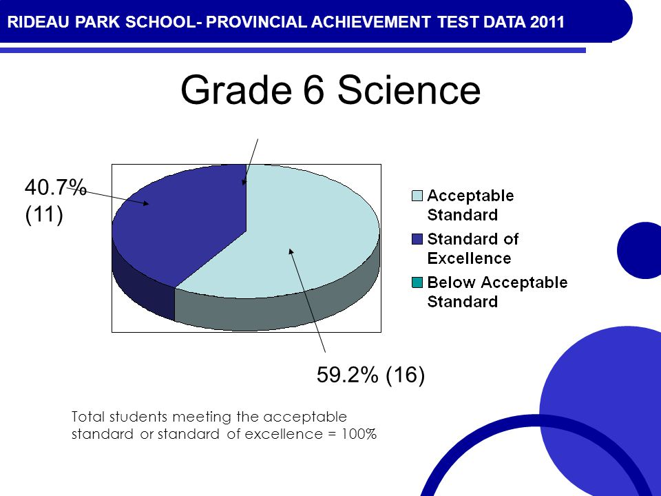 RIDEAU PARK SCHOOL- PROVINCIAL ACHIEVEMENT TEST DATA 2010 Grade 6 Science 59.2% (16) 40.7% (11) Total students meeting the acceptable standard or stan