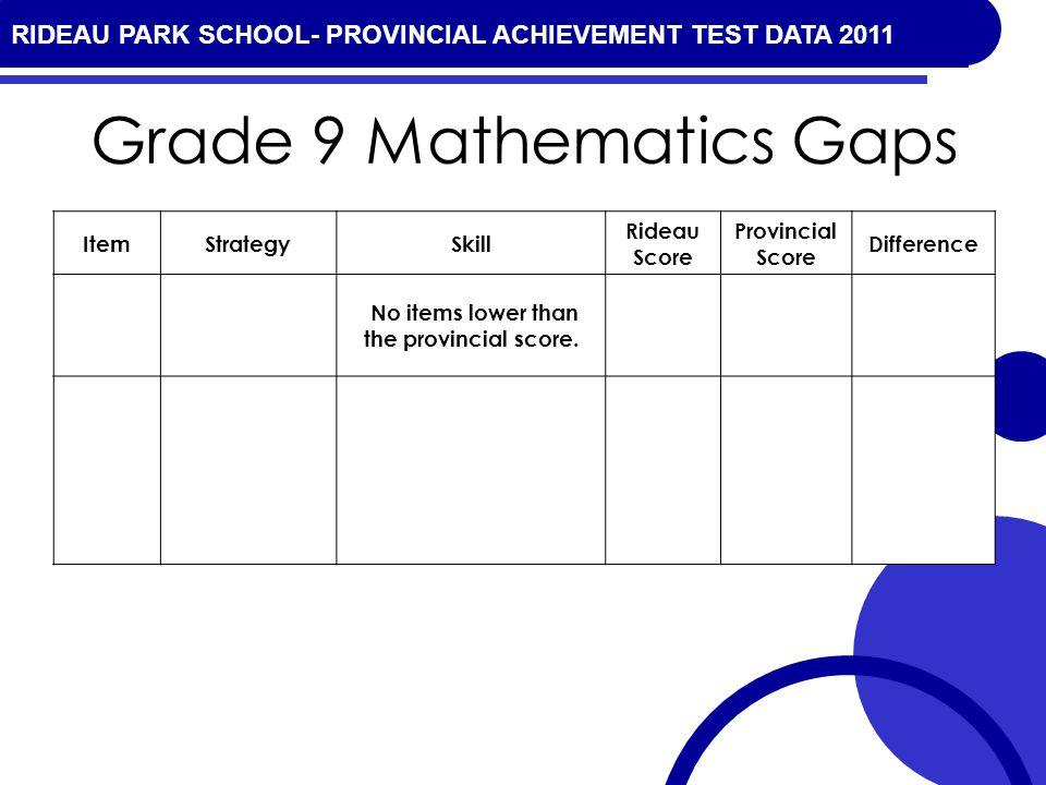 RIDEAU PARK SCHOOL- PROVINCIAL ACHIEVEMENT TEST DATA 2010 Grade 9 Mathematics Gaps ItemStrategySkill Rideau Score Provincial Score Difference No items lower than the provincial score.