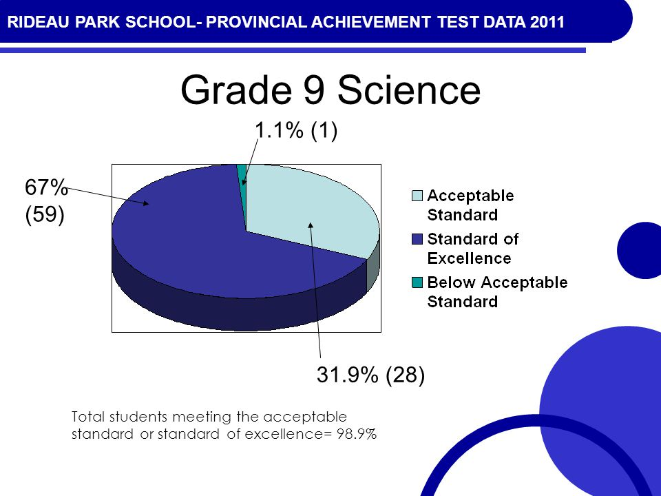 RIDEAU PARK SCHOOL- PROVINCIAL ACHIEVEMENT TEST DATA 2010 Grade 9 Science 31.9% (28) 67% (59) 1.1% (1) Total students meeting the acceptable standard