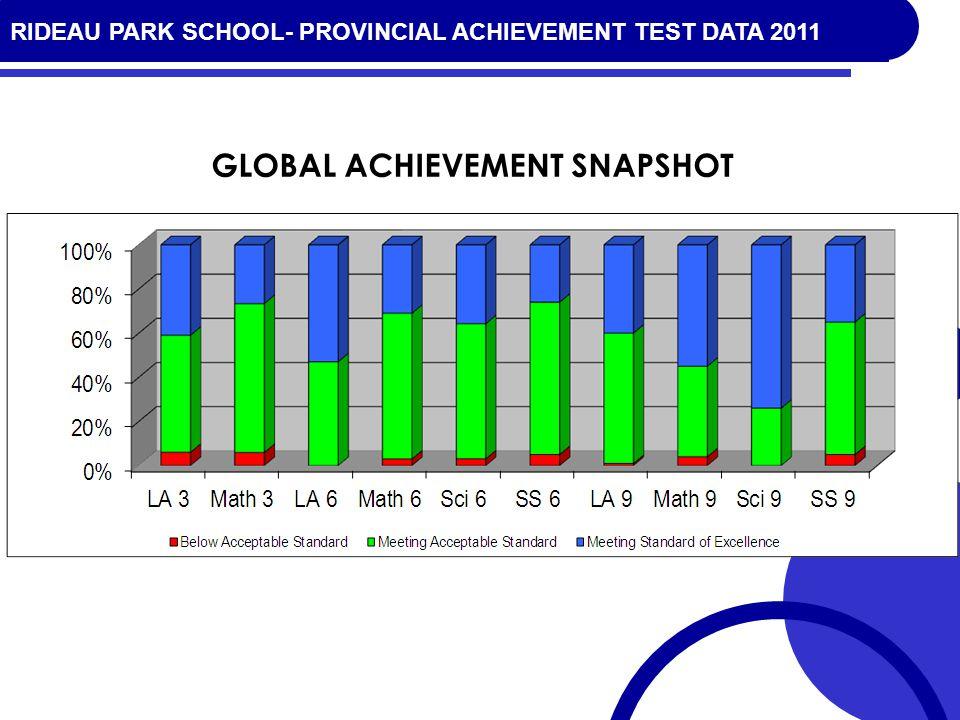 RIDEAU PARK SCHOOL- PROVINCIAL ACHIEVEMENT TEST DATA 2010 GLOBAL ACHIEVEMENT SNAPSHOT RIDEAU PARK SCHOOL- PROVINCIAL ACHIEVEMENT TEST DATA 2011