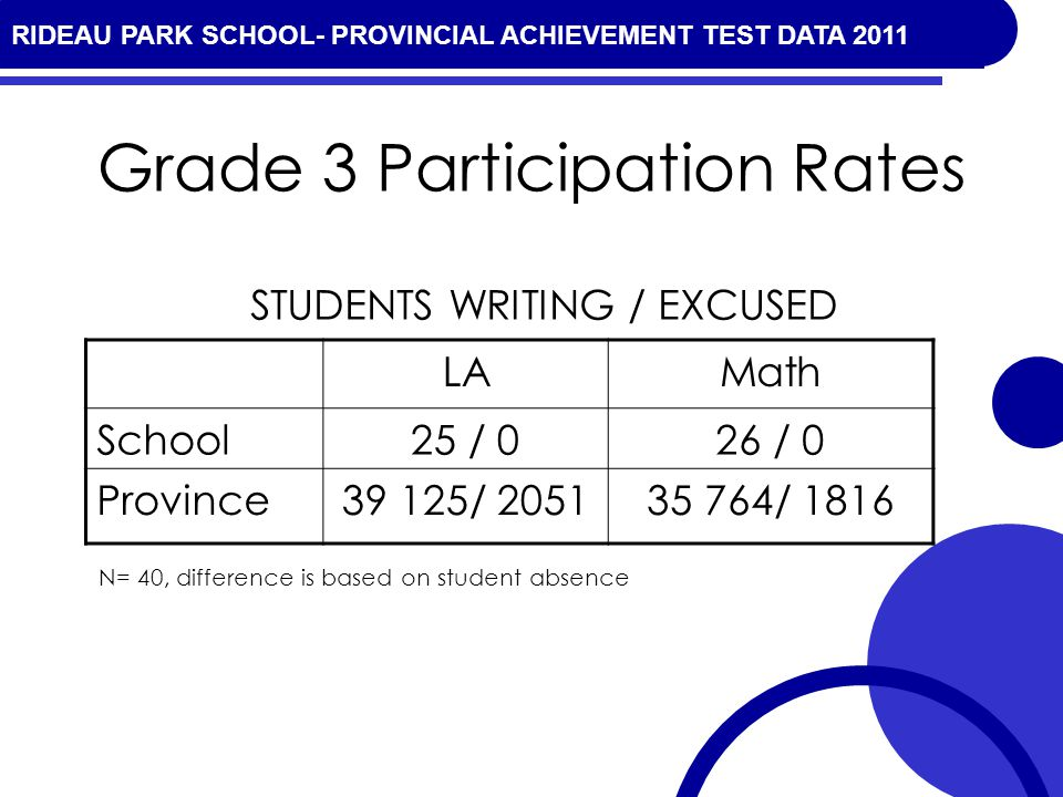 RIDEAU PARK SCHOOL- PROVINCIAL ACHIEVEMENT TEST DATA 2010 Grade 3 Participation Rates LAMath School25 / 026 / 0 Province39 125/ 205135 764/ 1816 STUDENTS WRITING / EXCUSED N= 40, difference is based on student absence RIDEAU PARK SCHOOL- PROVINCIAL ACHIEVEMENT TEST DATA 2011