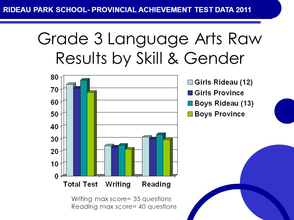 RIDEAU PARK SCHOOL- PROVINCIAL ACHIEVEMENT TEST DATA 2010 Grade 3 Language Arts Raw Results by Skill & Gender Writing max score= 35 questions Reading