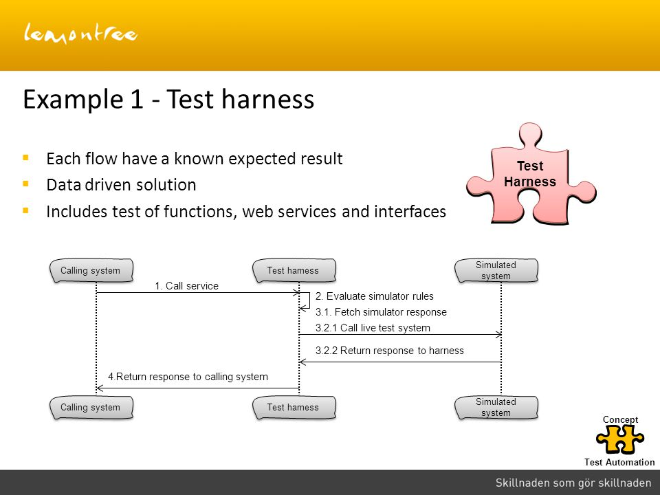 Example 1 - Test harness Each flow have a known expected result Data driven solution Includes test of functions, web services and interfaces Calling s