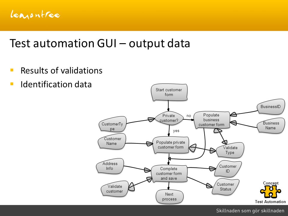 Results of validations Identification data Test automation GUI – output data Next process Start customer form Private customer? Populate private custo