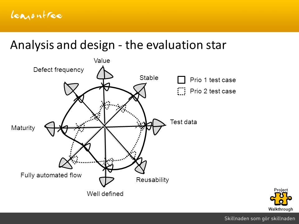 Analysis and design - the evaluation star Value Stable Test data Reusability Well defined Defect frequency Maturity Fully automated flow Prio 1 test c