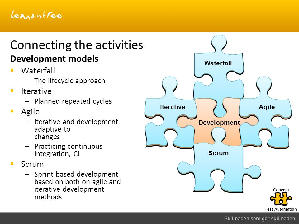 Connecting the activities Development models Waterfall Development AgileIterative Scrum Waterfall – The lifecycle approach Iterative – Planned repeate