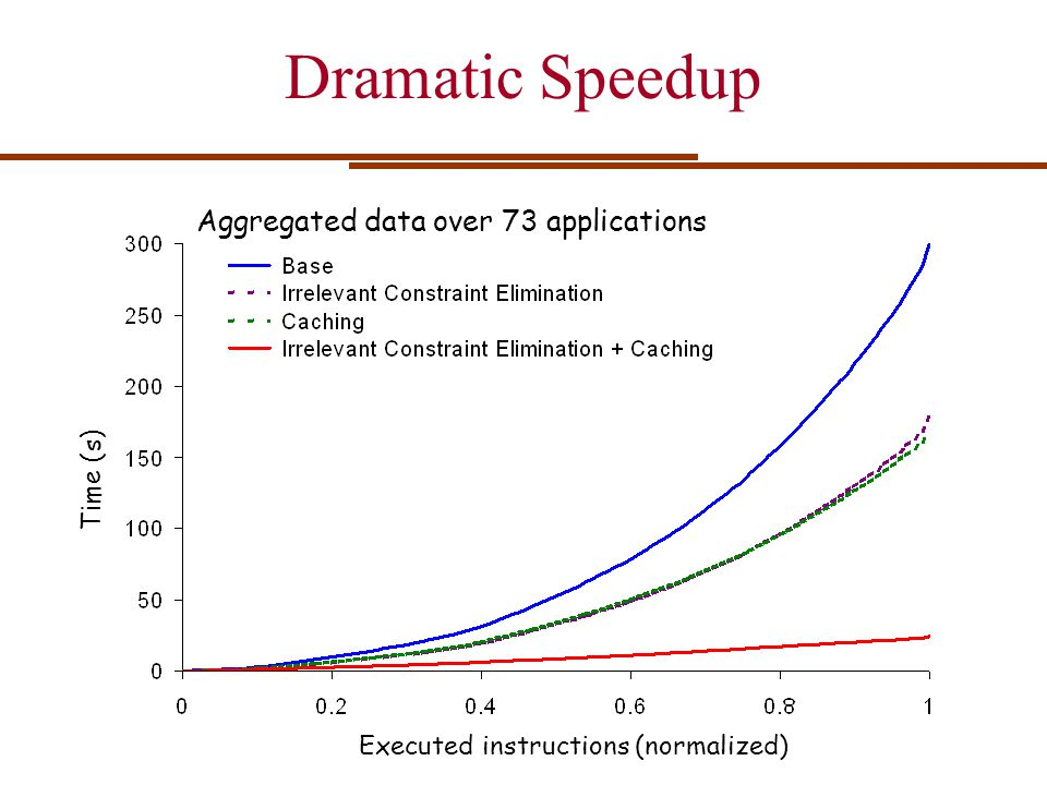 Dramatic Speedup Aggregated data over 73 applications Time (s) Executed instructions (normalized)
