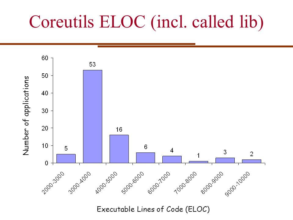 Coreutils ELOC (incl. called lib) Executable Lines of Code (ELOC) Number of applications