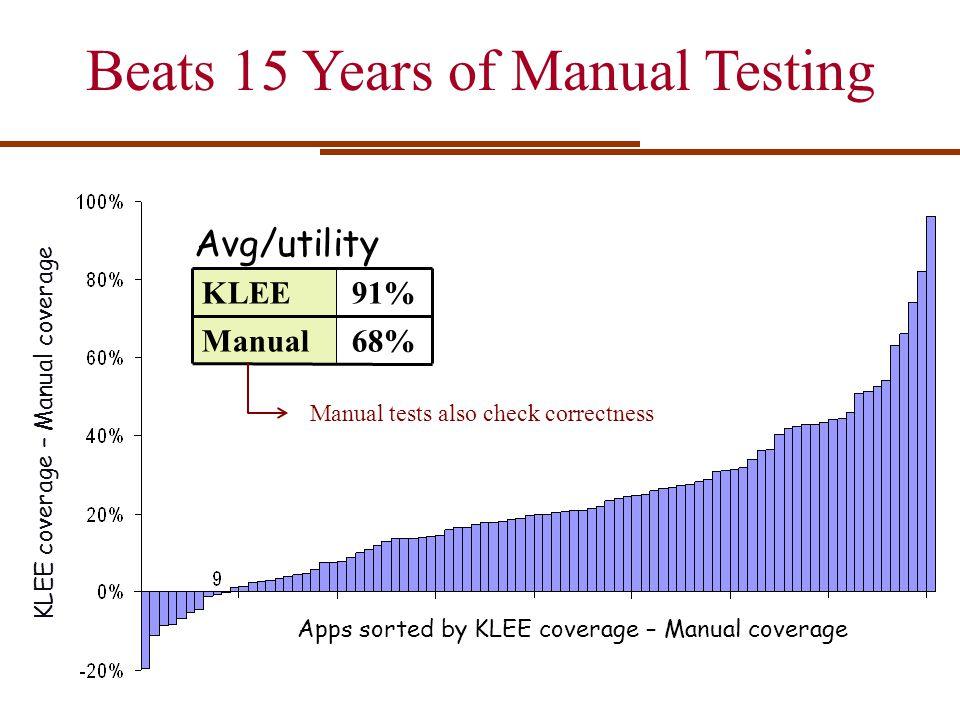 Beats 15 Years of Manual Testing KLEE coverage – Manual coverage Avg/utility KLEE91% Manual68% Apps sorted by KLEE coverage – Manual coverage Manual t