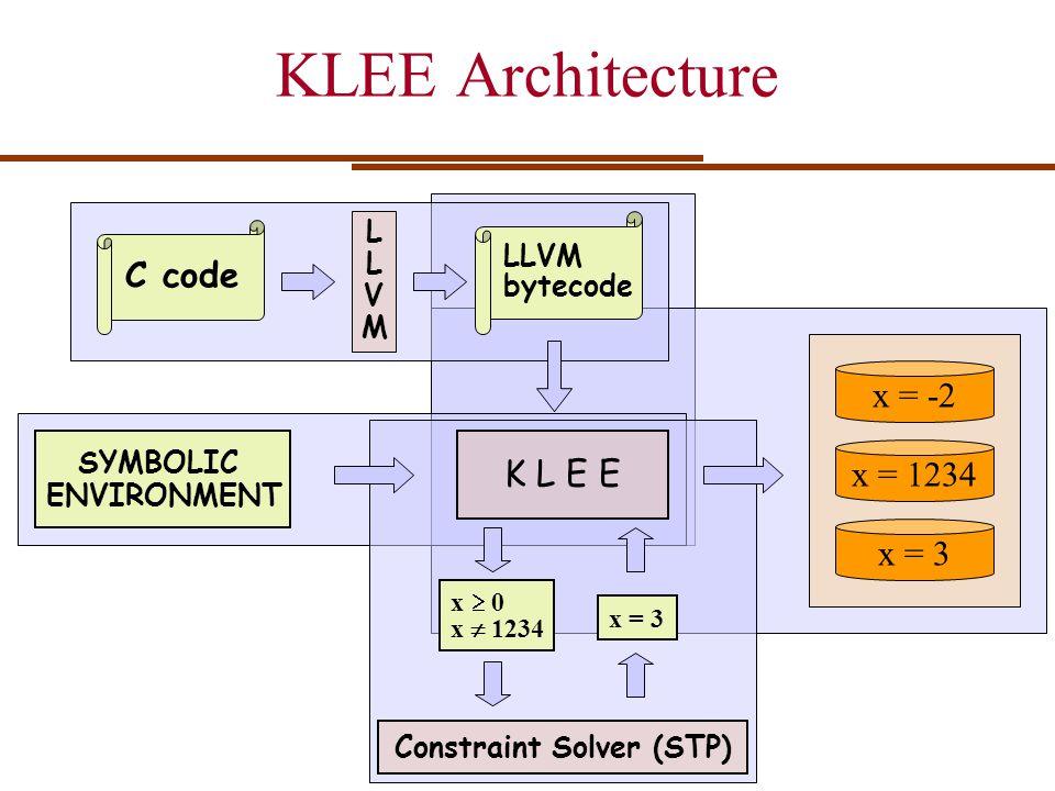 KLEE Architecture LLVM bytecode K L E E SYMBOLIC ENVIRONMENT Constraint Solver (STP) x = 3 x = -2 x = 1234 x = 3 C code x 0 x 1234 LLVMLLVM