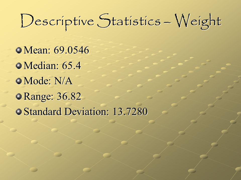 Descriptive Statistics – Weight Mean: 69.0546 Median: 65.4 Mode: N/A Range: 36.82 Standard Deviation: 13.7280