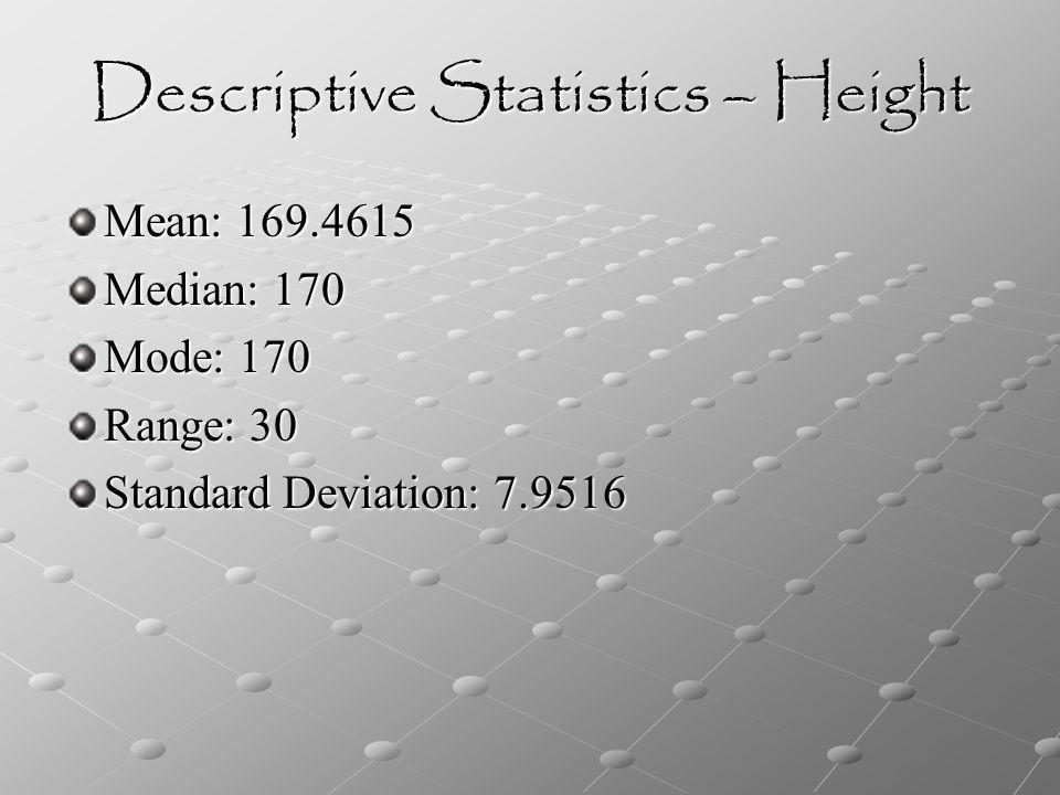 Descriptive Statistics – Height Mean: 169.4615 Median: 170 Mode: 170 Range: 30 Standard Deviation: 7.9516