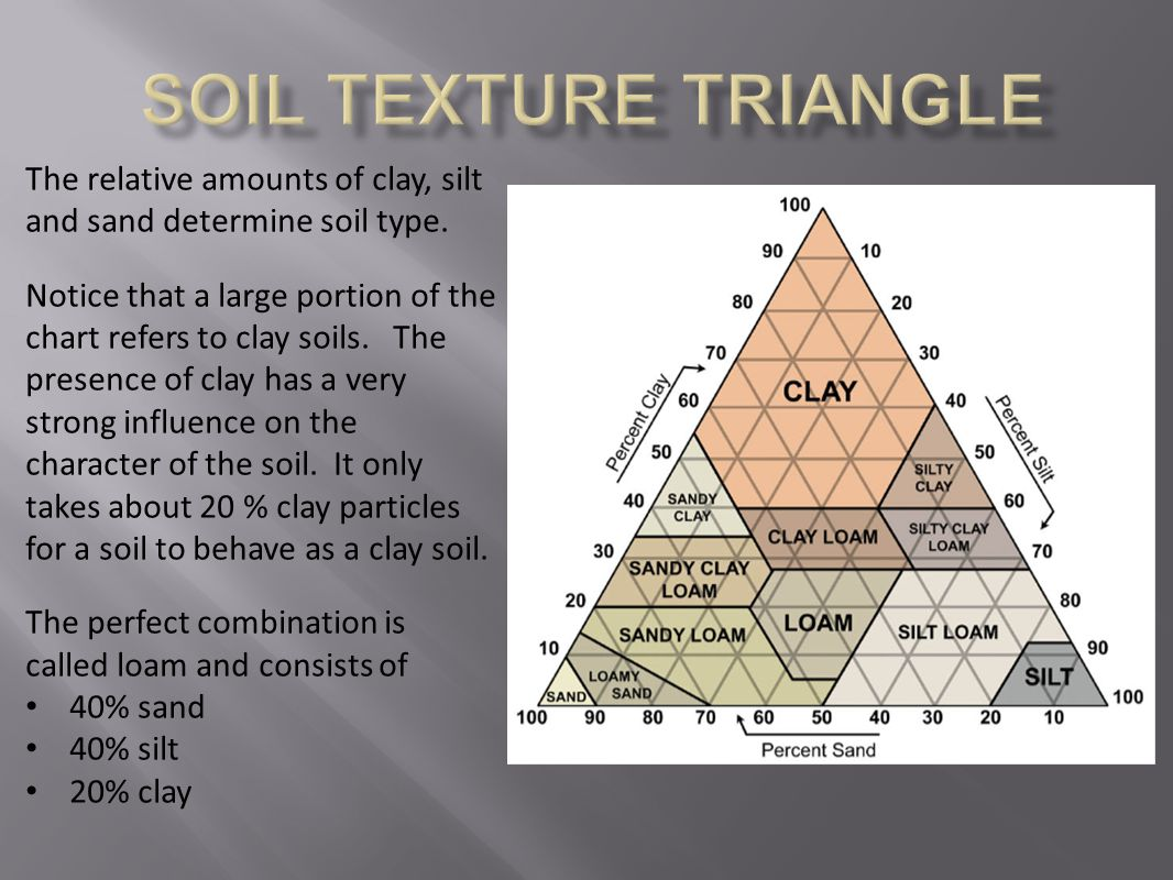 The relative amounts of clay, silt and sand determine soil type. Notice that a large portion of the chart refers to clay soils. The presence of clay h