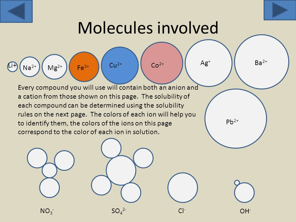 Molecules involved Pb 2+ Ba 2+ Ag + Cu 2+ Co 2+ Fe 3+ Mg 2+ Na 2+ Li+ NO 3 - SO 4 2- Cl - OH - Every compound you will use will contain both an anion and a cation from those shown on this page.